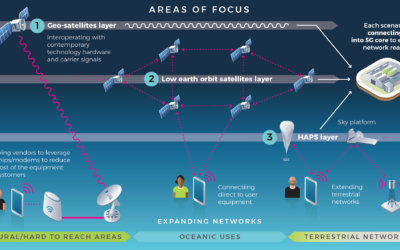 TIP's Non-Terrestrial Connectivity Solutions Project Group Relaunch: New Partnerships and New Scope