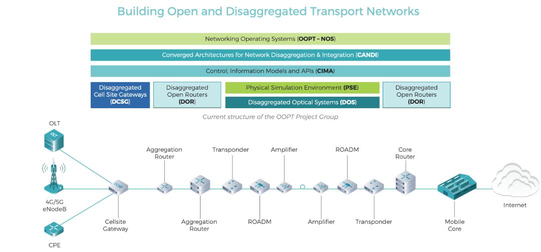 OOPT Diagram