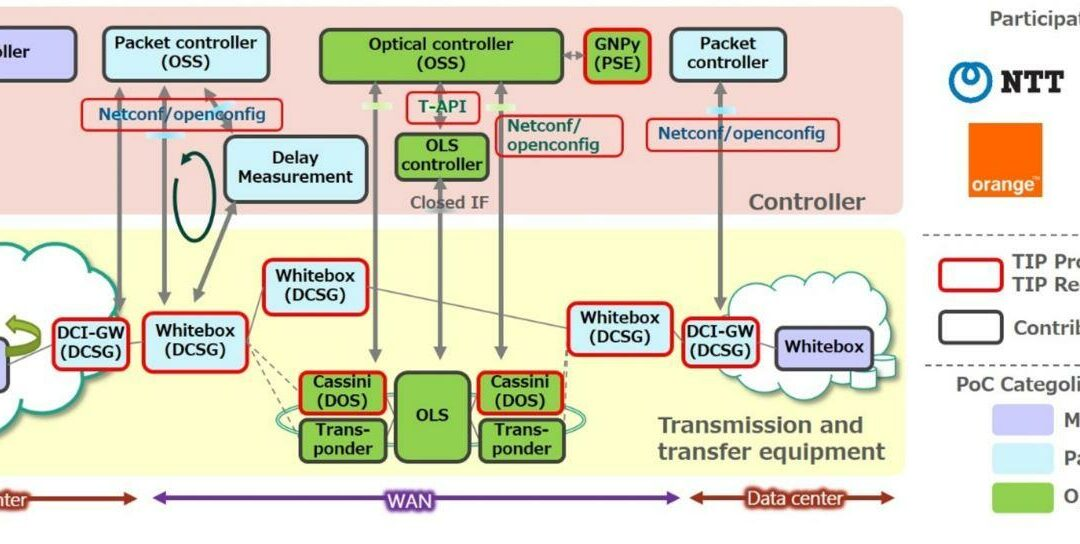 TIP OOPT Project Group Completes Successful Proof of Concept for Open Optical Networks