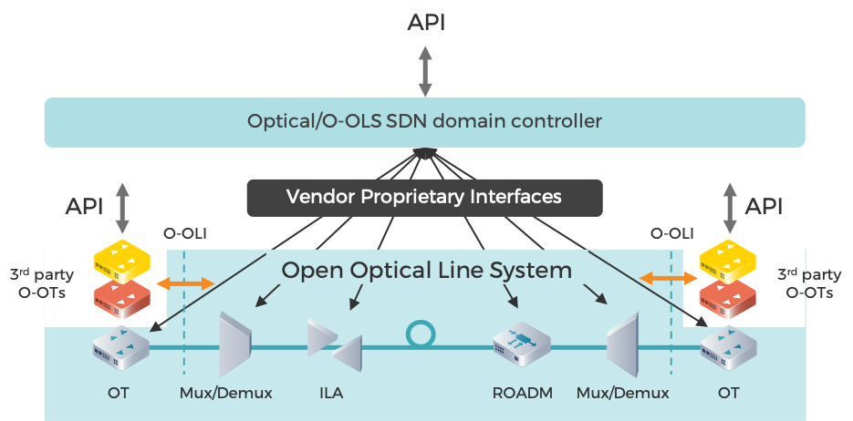MUST Operators Define the Common Target Architecture for Disaggregated Open Optical Networks