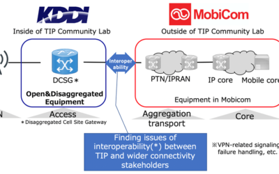 New Interoperability Trial of Open and Disaggregated 5G Access Equipment