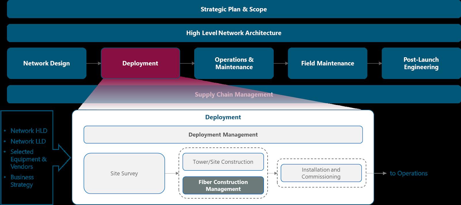 Naas Playbook Deployment Telecom Infra Project