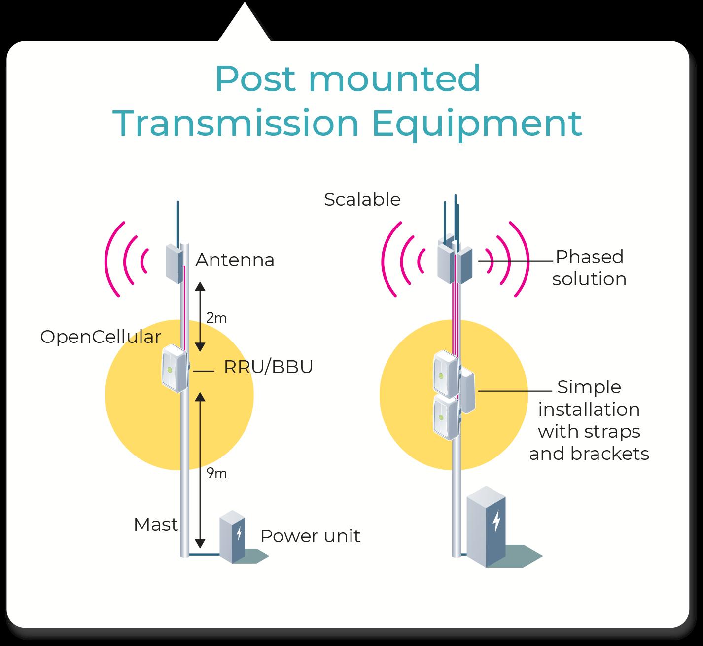 Opencellular Wireless Access Platform Design Telecom Infra Project